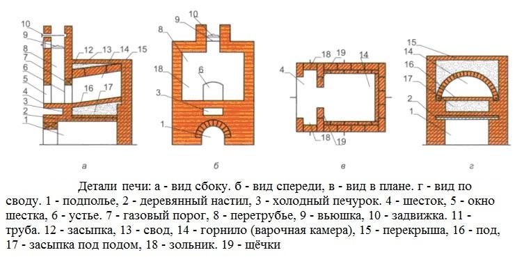 Строительство печки для выпекания хлеба