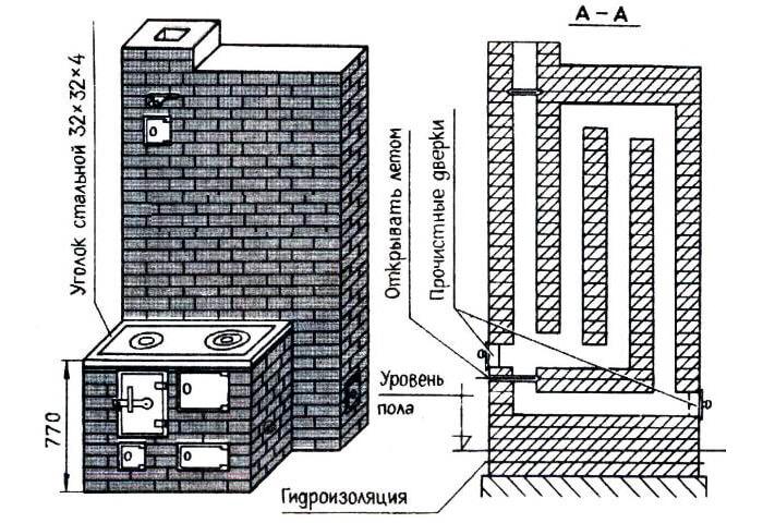 Будівництво печі шведка