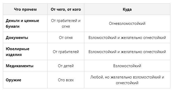 Как выбрать сейф