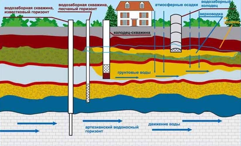 Методы бурения скважин на воду